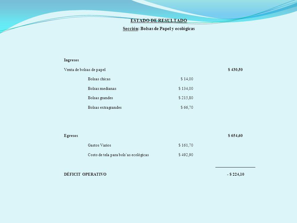 ESTADO DE RESULTADO Sección: Bolsas de Papel y ecológicas Ingresos Venta de bolsas de papel$ 430,50 Bolsas chicas$ 14,00 Bolsas medianas$ 134,00 Bolsas grandes$ 215,80 Bolsas extragrandes$ 66,70 Egresos$ 654,60 Gastos Varios$ 161,70 Costo de tela para bolsas ecológicas$ 492,90 DÉFICIT OPERATIVO - $ 224,10