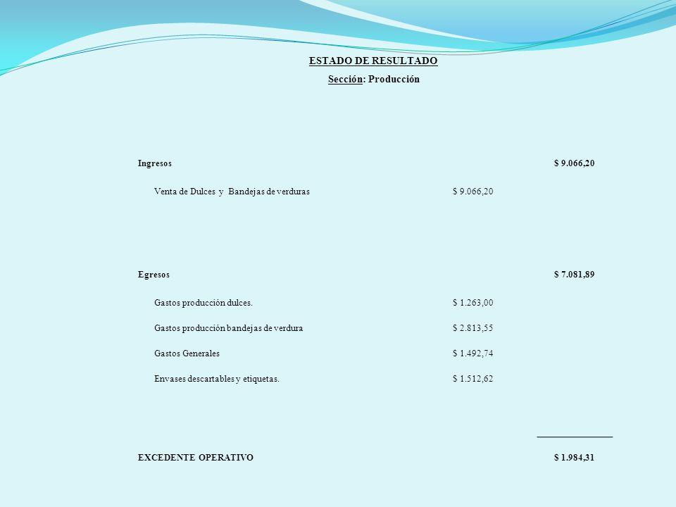ESTADO DE RESULTADO Sección: Producción Ingresos$ 9.066,20 Venta de Dulces y Bandejas de verduras$ 9.066,20 Egresos$ 7.081,89 Gastos producción dulces.$ 1.263,00 Gastos producción bandejas de verdura$ 2.813,55 Gastos Generales$ 1.492,74 Envases descartables y etiquetas.$ 1.512,62 EXCEDENTE OPERATIVO$ 1.984,31