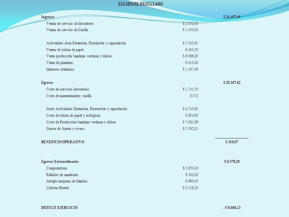 ESTADO DE RESULTADO Ingresos$ 20.497,69 Ventas de servicio de laboratorio$ 2.550,00 Ventas de servicio de Casilla$ 1.350,00 Actividades Área Extensión, Recreación y capacitación$ 5.503,91 Ventas de bolsas de papel$ 430,50 Venta producción bandejas verduras y dulces.$ 9.066,20 Venta de plantines.$ 410,00 Intereses obtenidos.$ 1.187,08 Egresos$ 20.187,62 Costo de servicios laboratorio$ 1.741,50 Costo de mantenimiento casilla$ 372 Gasto Actividades Extensión, Recreación y capacitación$ 4.745,62 Costo de bolsas de papel y ecológicas$ 654,60 Costo de Producción bandejas verduras y dulces.$ 7.081,89 Gastos de huerta y vivero.$ 5.592,01 BENEFICIO OPERATIVO$ 310,07 Egresos Extraordinarios$ 8.378,20 Computadoras$ 5.050,00 Rallador de zanahoria.$ 500,00 Arreglo máquina de fiambre.$ 690,00 Mejoras Huerta$ 2.138,20 DÉFICIT EJERCICIO- $ 8.068,13
