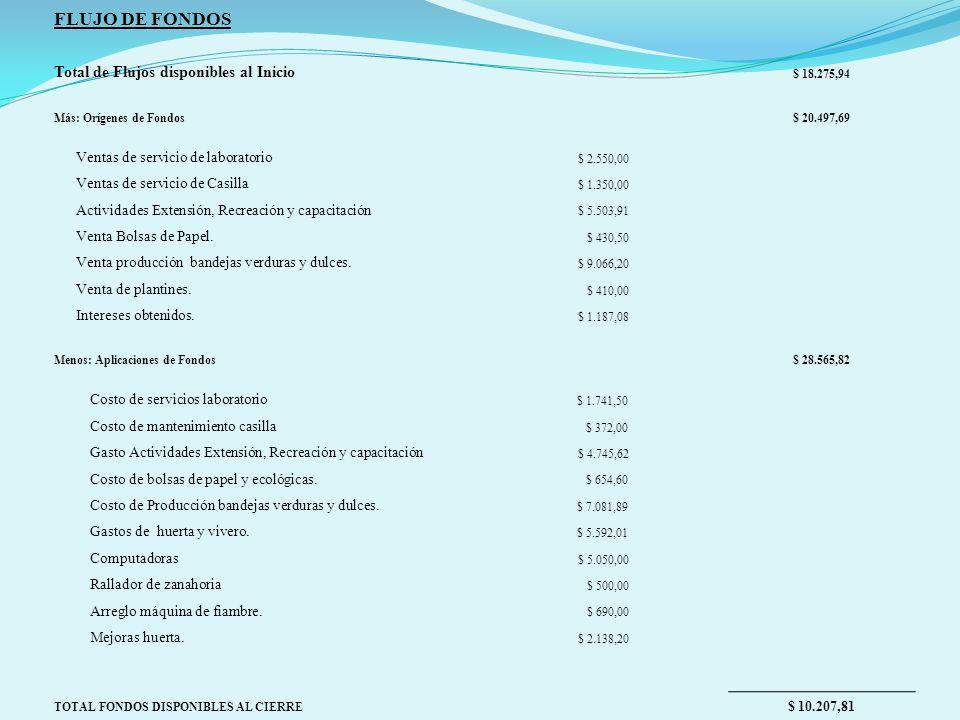 FLUJO DE FONDOS Total de Flujos disponibles al Inicio $ 18.275,94 Más: Orígenes de Fondos$ 20.497,69 Ventas de servicio de laboratorio $ 2.550,00 Ventas de servicio de Casilla $ 1.350,00 Actividades Extensión, Recreación y capacitación $ 5.503,91 Venta Bolsas de Papel.