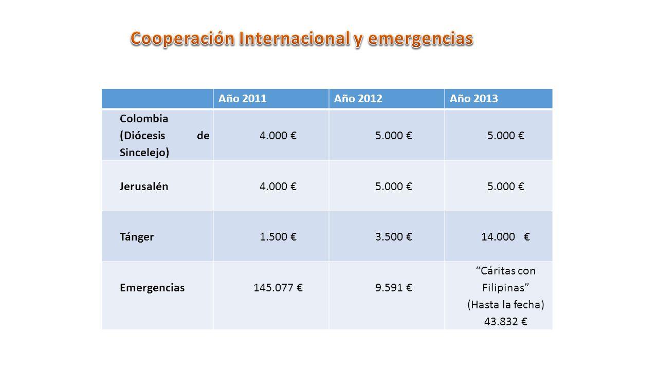 Año 2011Año 2012Año 2013 Colombia (Diócesis de Sincelejo) 4.000 5.000 Jerusalén4.000 5.000 Tánger1.500 3.500 14.000 Emergencias145.077 9.591 Cáritas con Filipinas (Hasta la fecha) 43.832