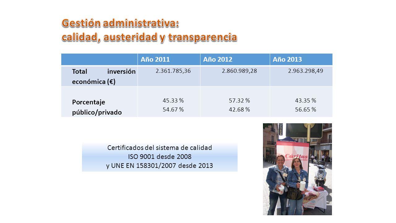 Año 2011Año 2012Año 2013 Total inversión económica () 2.361.785,362.860.989,282.963.298,49 Porcentaje público/privado 45.33 % 54.67 % 57.32 % 42.68 % 43.35 % 56.65 % Certificados del sistema de calidad ISO 9001 desde 2008 y UNE EN 158301/2007 desde 2013
