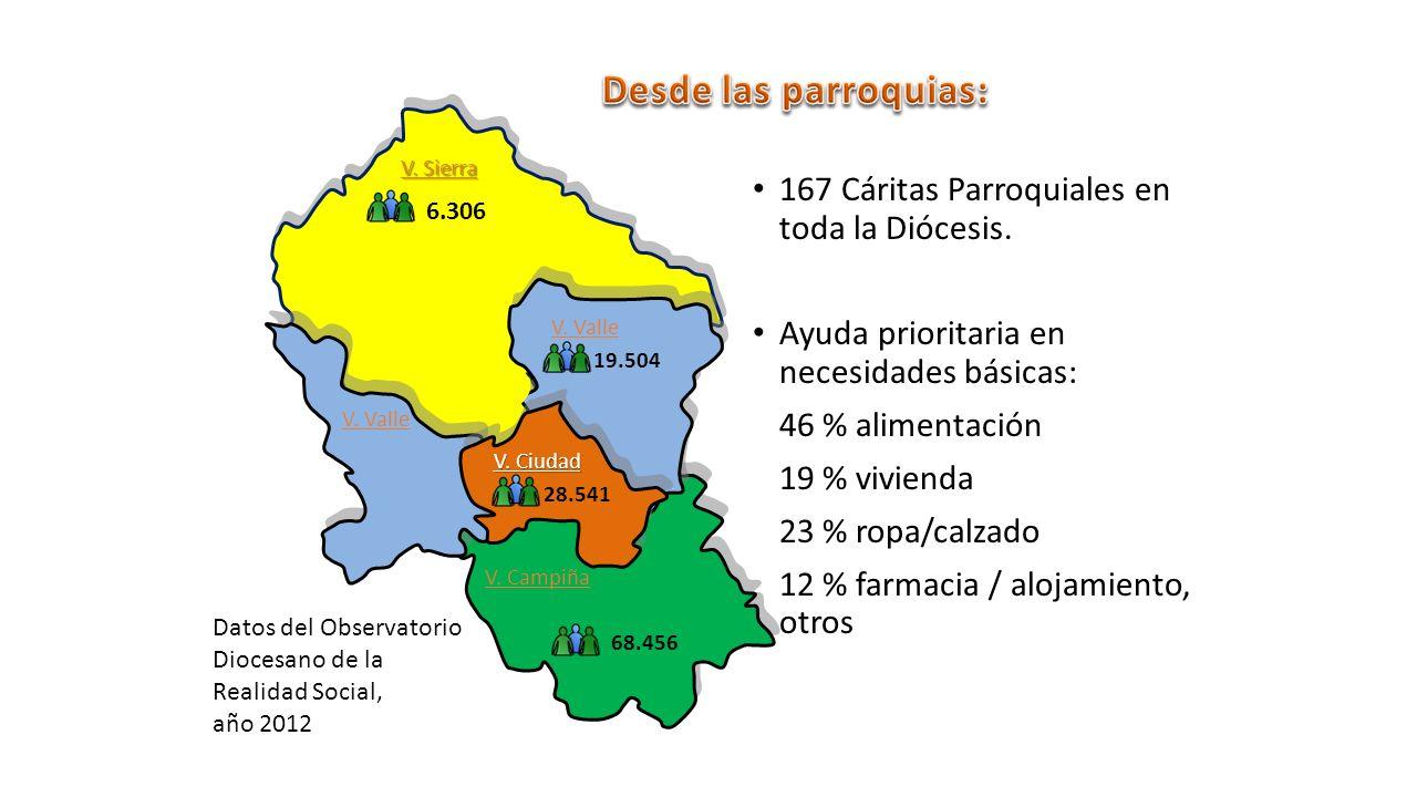 167 Cáritas Parroquiales en toda la Diócesis.