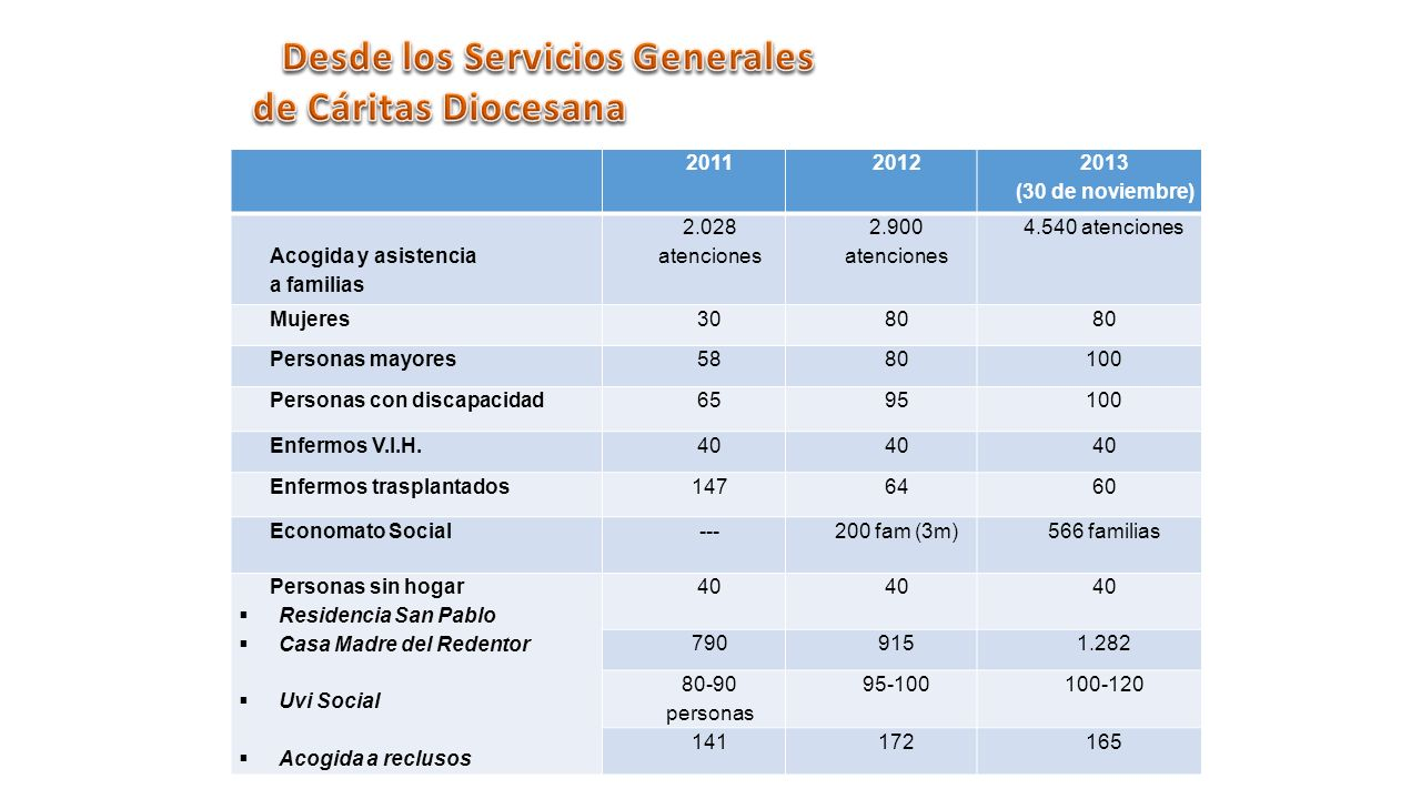 20112012 2013 (30 de noviembre) Acogida y asistencia a familias 2.028 atenciones 2.900 atenciones 4.540 atenciones Mujeres3080 Personas mayores5880100 Personas con discapacidad6595100 Enfermos V.I.H.40 Enfermos trasplantados1476460 Economato Social---200 fam (3m)566 familias Personas sin hogar Residencia San Pablo Casa Madre del Redentor Uvi Social Acogida a reclusos 40 7909151.282 80-90 personas 95-100100-120 141172165