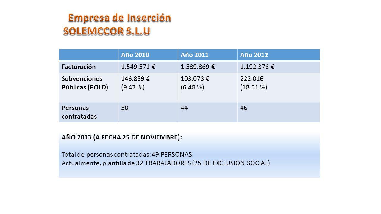 Año 2010Año 2011Año 2012 Facturación1.549.571 1.589.869 1.192.376 Subvenciones Públicas (POLD) 146.889 (9.47 %) 103.078 (6.48 %) 222.016 (18.61 %) Personas contratadas 504446 AÑO 2013 (A FECHA 25 DE NOVIEMBRE): Total de personas contratadas: 49 PERSONAS Actualmente, plantilla de 32 TRABAJADORES (25 DE EXCLUSIÓN SOCIAL)