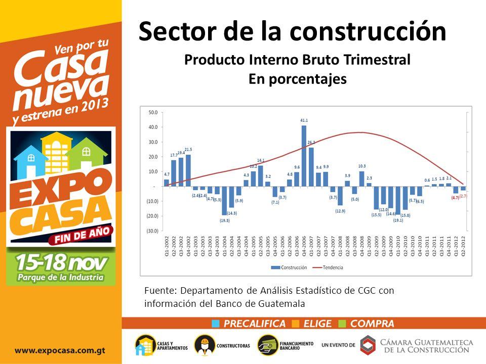 Producto Interno Bruto Trimestral En porcentajes Sector de la construcción Fuente: Departamento de Análisis Estadístico de CGC con información del Banco de Guatemala
