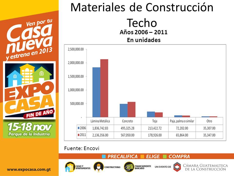 Materiales de Construcción Techo Años 2006 – 2011 En unidades Fuente: Encovi