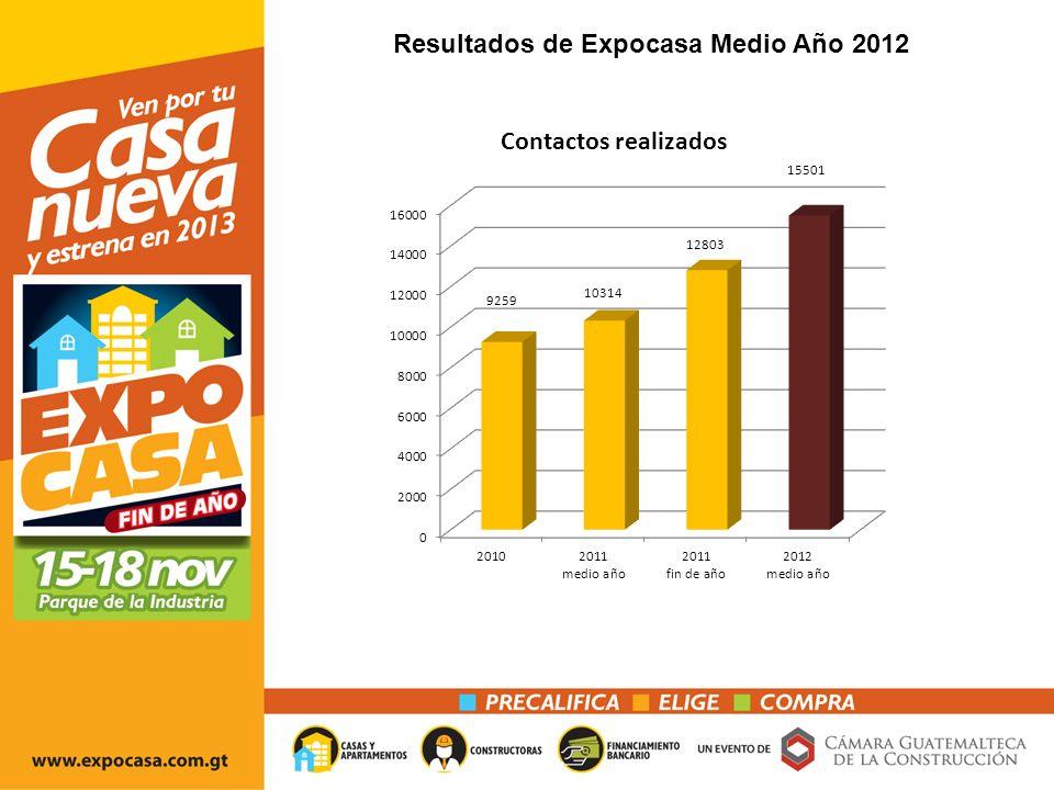 Resultados de Expocasa Medio Año 2012