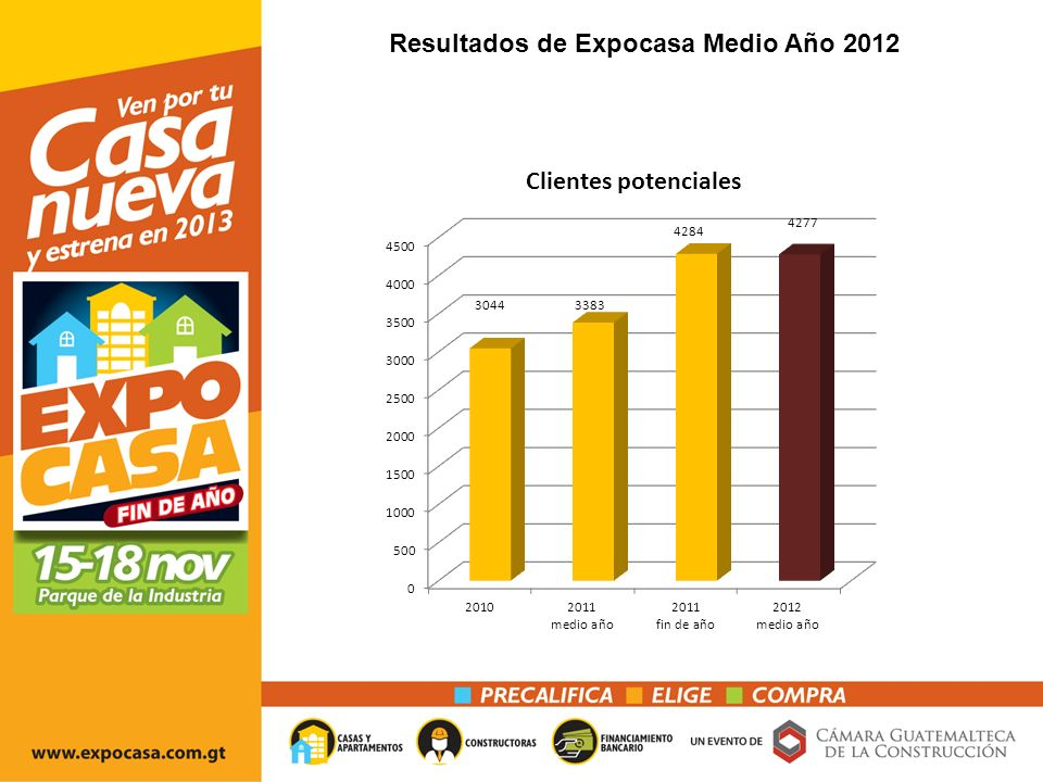 Sector de la construcción Crecimiento de la construcción En porcentajes Fuente: Banco de Guatemala