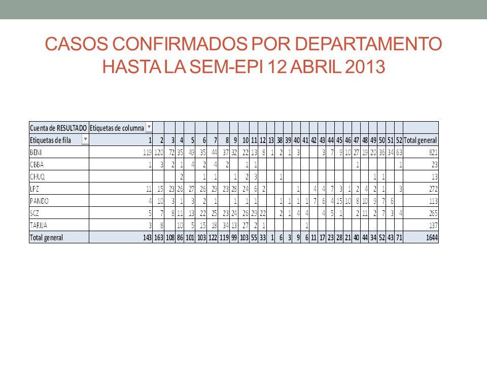 CASOS CONFIRMADOS POR DEPARTAMENTO HASTA LA SEM-EPI 12 ABRIL 2013