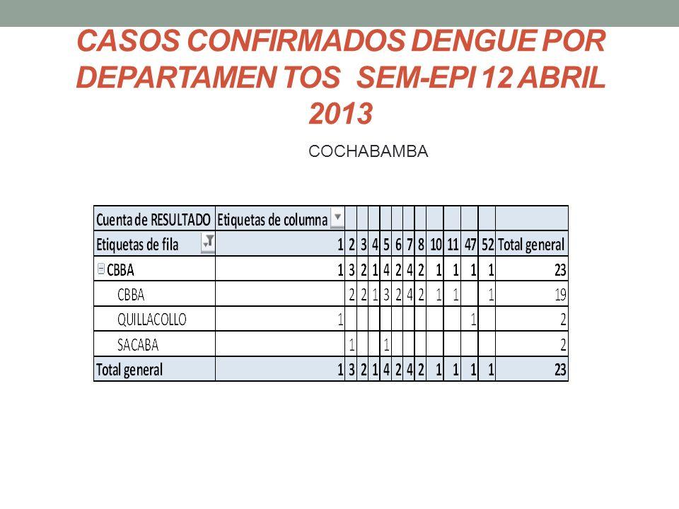 CASOS CONFIRMADOS DENGUE POR DEPARTAMEN TOS SEM-EPI 12 ABRIL 2013 COCHABAMBA
