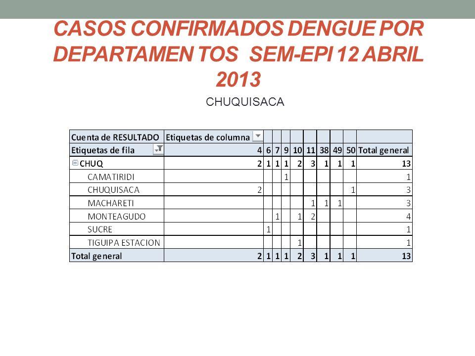 CASOS CONFIRMADOS DENGUE POR DEPARTAMEN TOS SEM-EPI 12 ABRIL 2013 CHUQUISACA