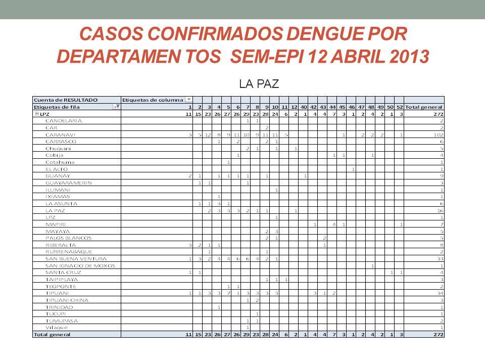 CASOS CONFIRMADOS DENGUE POR DEPARTAMEN TOS SEM-EPI 12 ABRIL 2013 LA PAZ