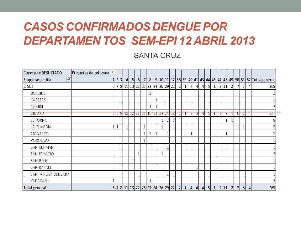 CASOS CONFIRMADOS DENGUE POR DEPARTAMEN TOS SEM-EPI 12 ABRIL 2013 SANTA CRUZ