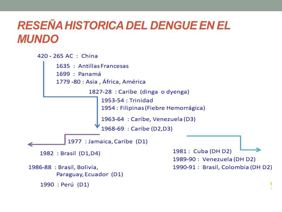 RESEÑA HISTORICA DEL DENGUE EN EL MUNDO
