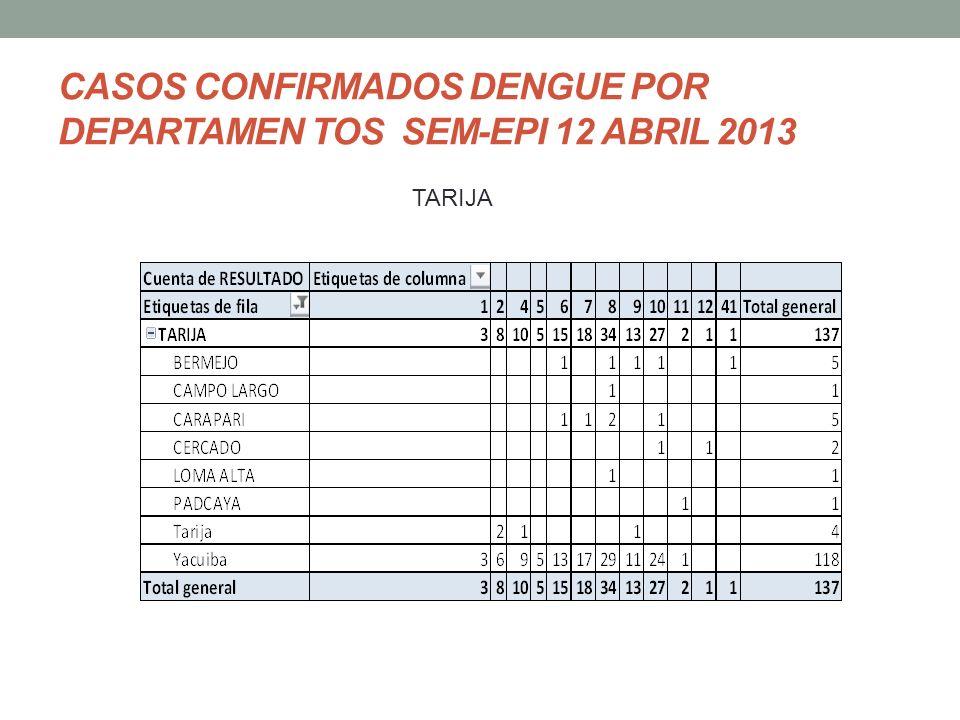 CASOS CONFIRMADOS DENGUE POR DEPARTAMEN TOS SEM-EPI 12 ABRIL 2013 TARIJA