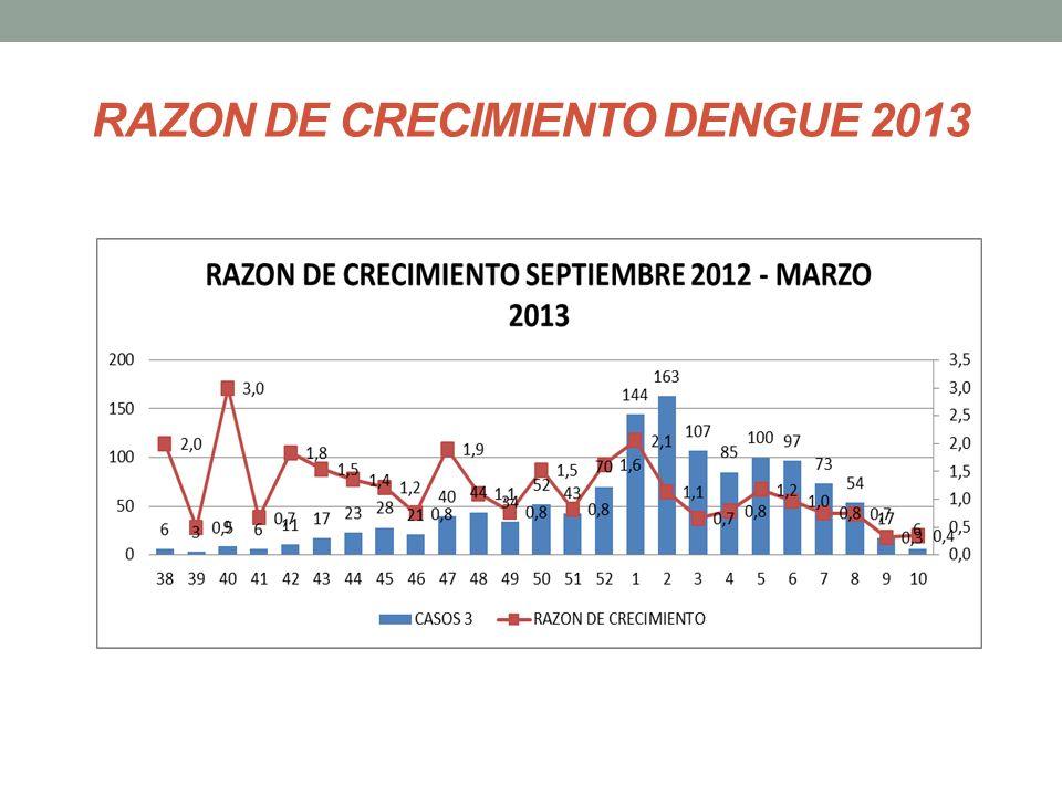 RAZON DE CRECIMIENTO DENGUE 2013
