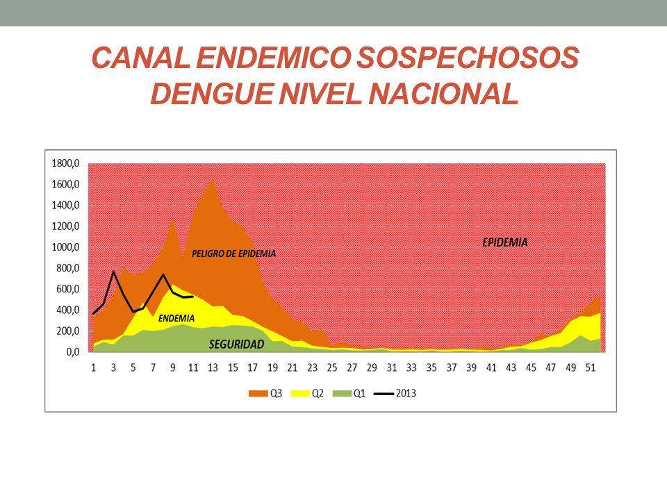 CANAL ENDEMICO SOSPECHOSOS DENGUE NIVEL NACIONAL