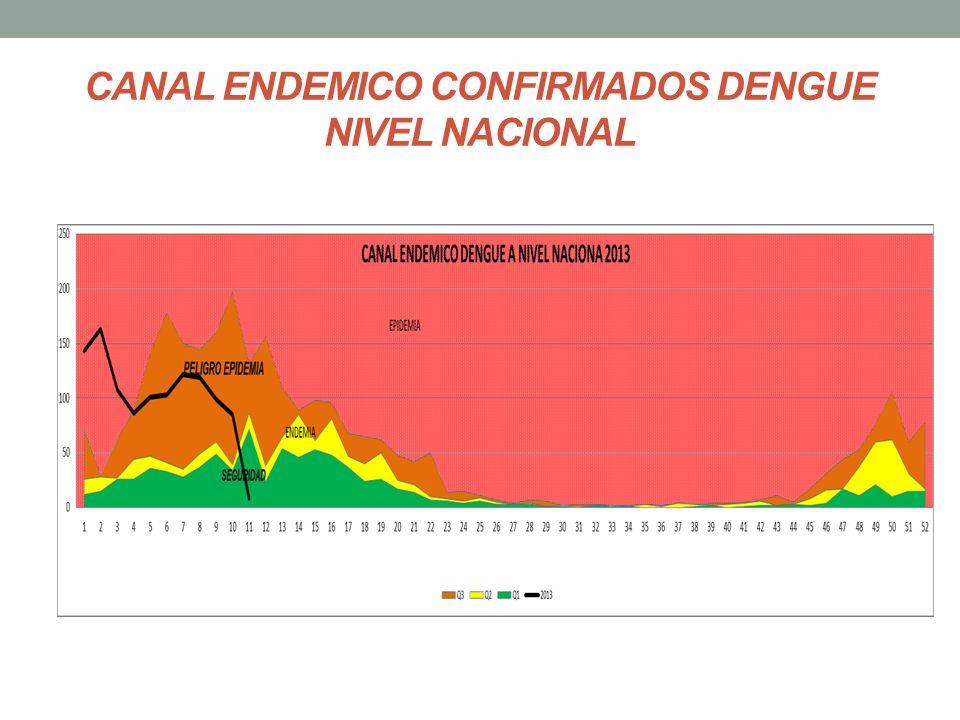 CANAL ENDEMICO CONFIRMADOS DENGUE NIVEL NACIONAL