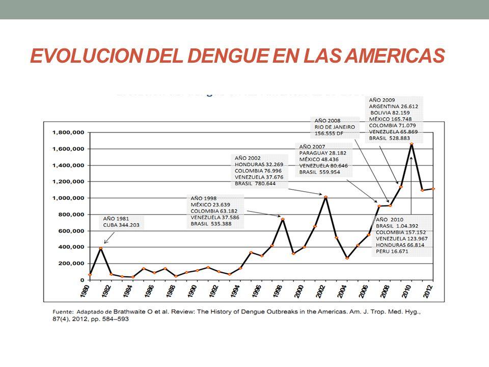 EVOLUCION DEL DENGUE EN LAS AMERICAS