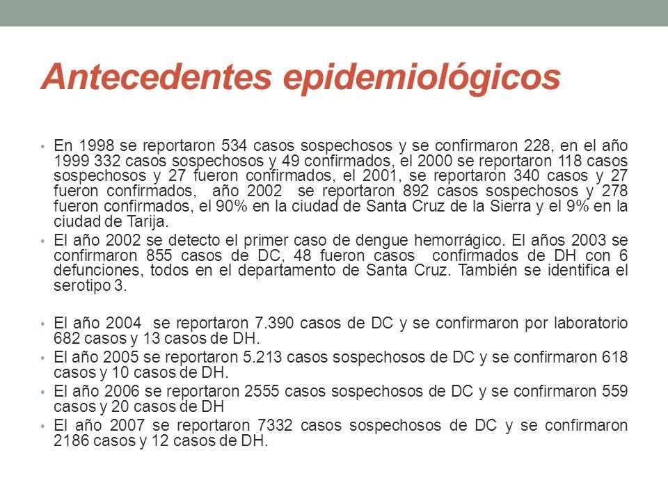 Antecedentes epidemiológicos En 1998 se reportaron 534 casos sospechosos y se confirmaron 228, en el año 1999 332 casos sospechosos y 49 confirmados, el 2000 se reportaron 118 casos sospechosos y 27 fueron confirmados, el 2001, se reportaron 340 casos y 27 fueron confirmados, año 2002 se reportaron 892 casos sospechosos y 278 fueron confirmados, el 90% en la ciudad de Santa Cruz de la Sierra y el 9% en la ciudad de Tarija.