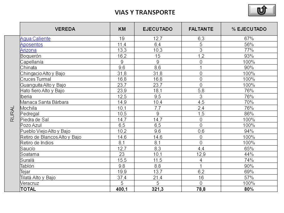VIAS Y TRANSPORTE VEREDAKMEJECUTADOFALTANTE% EJECUTADO RURAL Agua Caliente1912,76,367% Aposentos11,46,4556% Arizona13,310,3377% Boquerón16,2151,293% Capellanía990100% Chinata9,68,6190% Chingacio Alto y Bajo31,8 0100% Cruces Turmal16,8 0100% Guanguita Alto y Bajo23,7 0100% Hato fiero Alto y Bajo23,918,15,876% Iberia12,59,5376% Manaca Santa Bárbara14,910,44,570% Mochila10,17,72,476% Pedregal10,591,586% Piedra de Sal14,7 0100% Pozo Azul6,5 0100% Pueblo Viejo Alto y Bajo10,29,60,694% Retiro de Blancos Alto y Bajo14,6 0100% Retiro de Indios8,1 0100% Saucío12,78,34,465% Soatama2310,112,944% Suralá15,511,5474% Tablón9,88,8190% Tejar19,913,76,269% Tilatá Alto y Bajo37,421,41657% Veracruz550100% TOTAL400,1321,378,880%