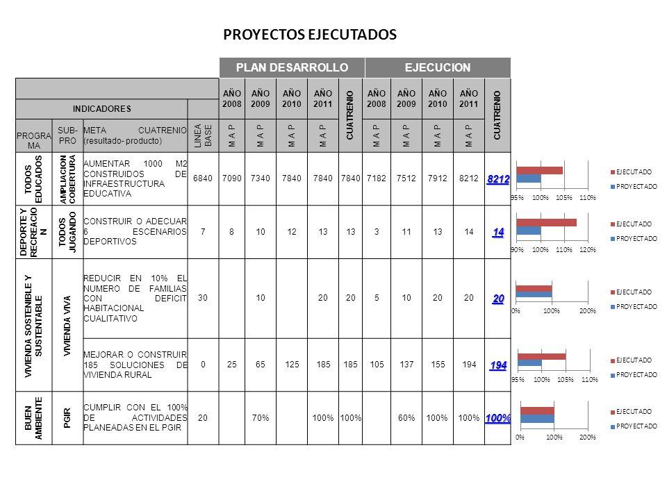 PROYECTOS EJECUTADOS AÑO 2008 AÑO 2009 AÑO 2010 AÑO 2011 CUATRENIO AÑO 2008 AÑO 2009 AÑO 2010 AÑO 2011 CUATRENIO INDICADORES PROGRA MA SUB- PRO META CUATRENIO (resultado- producto) LINEA BASE M A P TODOS EDUCADOS AMPLIACION COBERTURA AUMENTAR 1000 M2 CONSTRUIDOS DE INFRAESTRUCTURA EDUCATIVA 6840709073407840 7182751279128212 DEPORTE Y RECREACIO N TODOS JUGANDO CONSTRUIR O ADECUAR 6 ESCENARIOS DEPORTIVOS 78101213 3111314 VIVIENDA SOSTENIBLE Y SUSTENTABLE VIVIENDA VIVA REDUCIR EN 10% EL NUMERO DE FAMILIAS CON DEFICIT HABITACIONAL CUALITATIVO 30 10 20 51020 MEJORAR O CONSTRUIR 185 SOLUCIONES DE VIVIENDA RURAL 02565125185 105137155194 BUEN AMBIENTE PGIR CUMPLIR CON EL 100% DE ACTIVIDADES PLANEADAS EN EL PGIR 20 70% 100% 60%100% PLAN DESARROLLOEJECUCION