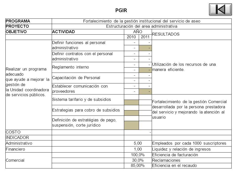 PGIR PROGRAMAFortalecimiento de la gestión institucional del servicio de aseo PROYECTOEstructuración del area administrativa OBJETIVOACTIVIDADAÑO RESULTADOS 20102011 Realizar un programa adecuado que ayude a mejorar la gestión de la Unidad coordinadora de servicios públicos.