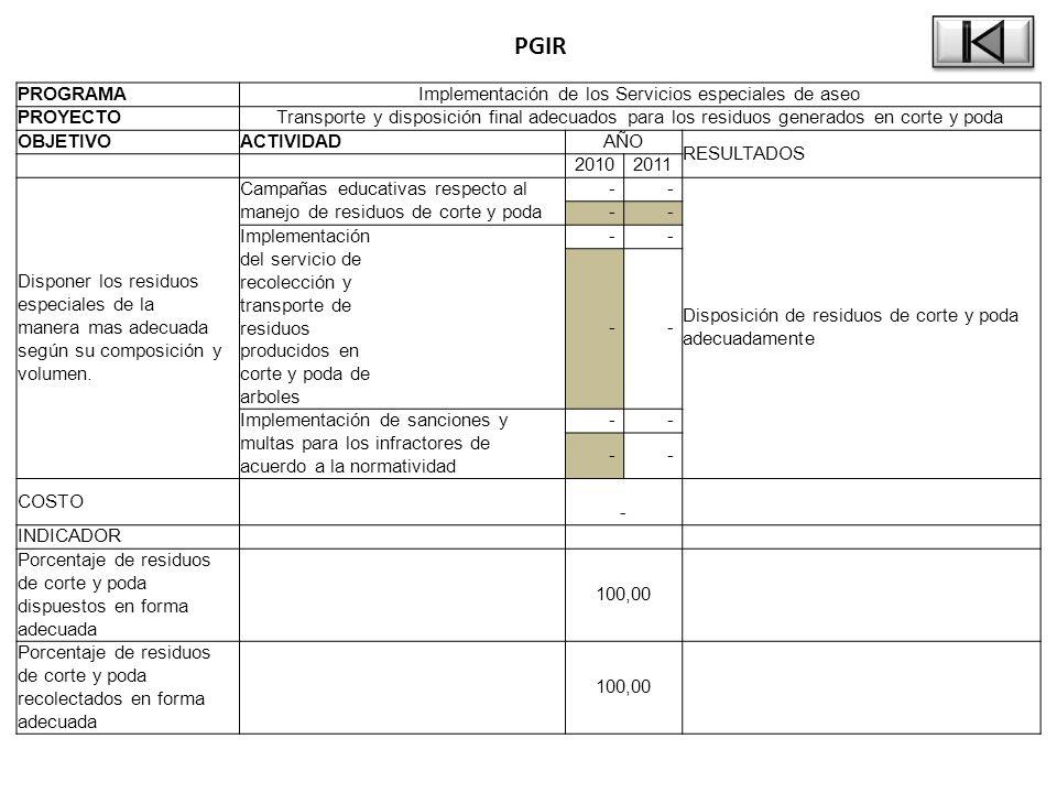 PGIR PROGRAMAImplementación de los Servicios especiales de aseo PROYECTOTransporte y disposición final adecuados para los residuos generados en corte y poda OBJETIVOACTIVIDADAÑO RESULTADOS 20102011 Disponer los residuos especiales de la manera mas adecuada según su composición y volumen.