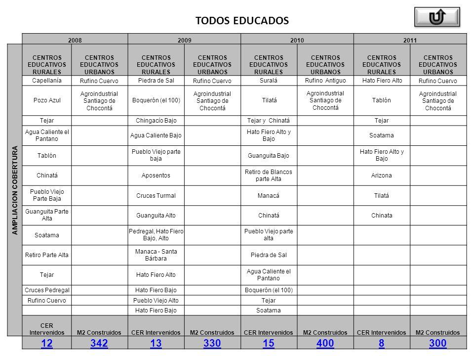 TODOS EDUCADOS 2008200920102011 AMPLIACION COBERTURA CENTROS EDUCATIVOS RURALES CENTROS EDUCATIVOS URBANOS CENTROS EDUCATIVOS RURALES CENTROS EDUCATIVOS URBANOS CENTROS EDUCATIVOS RURALES CENTROS EDUCATIVOS URBANOS CENTROS EDUCATIVOS RURALES CENTROS EDUCATIVOS URBANOS CapellaníaRufino CuervoPiedra de SalRufino CuervoSuraláRufino Antiguo Hato Fiero AltoRufino Cuervo Pozo Azul Agroindustrial Santiago de Chocontá Boquerón (el 100) Agroindustrial Santiago de Chocontá Tilatá Agroindustrial Santiago de Chocontá Tablón Agroindustrial Santiago de Chocontá Tejar Chingacío Bajo Tejar y Chinatá Tejar Agua Caliente el Pantano Agua Caliente Bajo Hato Fiero Alto y Bajo Soatama Tablón Pueblo Viejo parte baja Guanguita Bajo Hato Fiero Alto y Bajo Chinatá Aposentos Retiro de Blancos parte Alta Arizona Pueblo Viejo Parte Baja Cruces Turmal Manacá Tilatá Guanguita Parte Alta Guanguita Alto Chinatá Chinata Soatama Pedregal, Hato Fiero Bajo, Alto Pueblo Viejo parte alta Retiro Parte Alta Manaca - Santa Bárbara Piedra de Sal Tejar Hato Fiero Alto Agua Caliente el Pantano Cruces Pedregal Hato Fiero Bajo Boquerón (el 100) Rufino Cuervo Pueblo Viejo Alto Tejar Hato Fiero Bajo Soatama CER IntervenidosM2 ConstruidosCER IntervenidosM2 ConstruidosCER IntervenidosM2 ConstruidosCER IntervenidosM2 Construidos 1234213330154008300