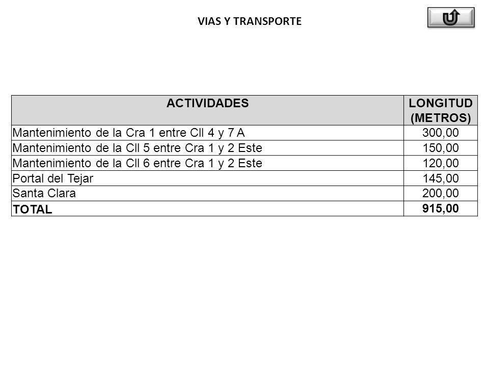 VIAS Y TRANSPORTE ACTIVIDADESLONGITUD (METROS) Mantenimiento de la Cra 1 entre Cll 4 y 7 A300,00 Mantenimiento de la Cll 5 entre Cra 1 y 2 Este150,00 Mantenimiento de la Cll 6 entre Cra 1 y 2 Este120,00 Portal del Tejar145,00 Santa Clara200,00 TOTAL915,00