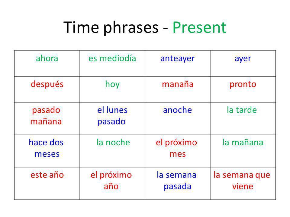 Time phrases - Present ahoraes mediodíaanteayerayer despuéshoymanañapronto pasado mañana el lunes pasado anochela tarde hace dos meses la nocheel próximo mes la mañana este añoel próximo año la semana pasada la semana que viene