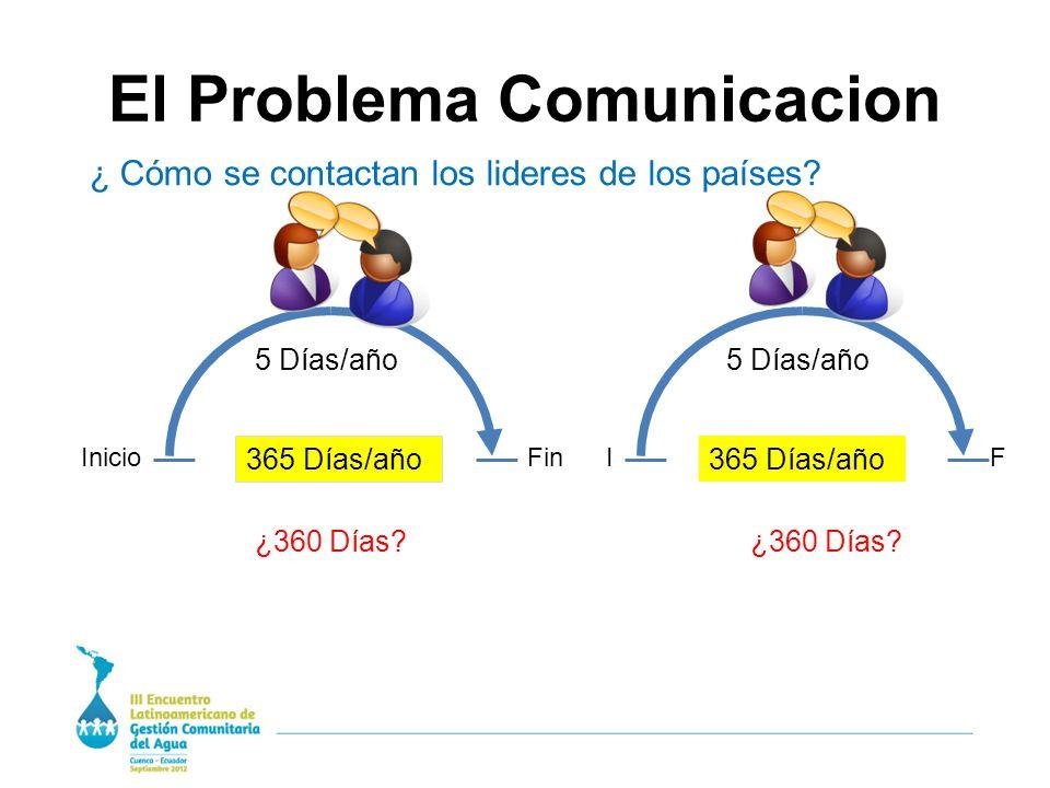 El Problema Comunicacion InicioFin 365 Días/año 5 Días/año ¿360 Días.