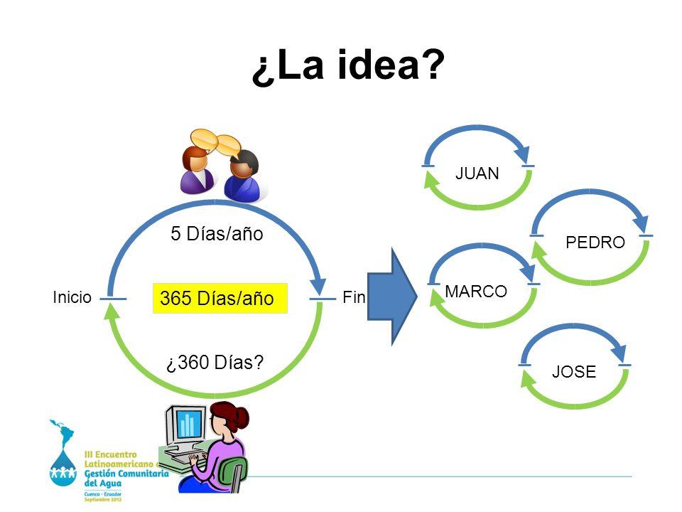¿La idea InicioFin 365 Días/año 5 Días/año ¿360 Días JUAN PEDRO MARCO JOSE