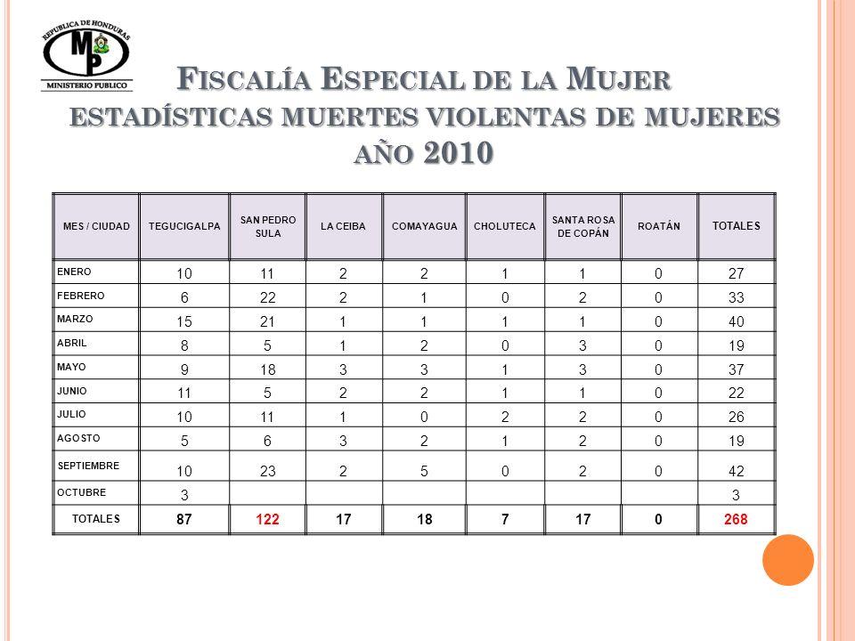 F ISCALÍA E SPECIAL DE LA M UJER ESTADÍSTICAS MUERTES VIOLENTAS DE MUJERES AÑO 2010 MES / CIUDADTEGUCIGALPA SAN PEDRO SULA LA CEIBACOMAYAGUACHOLUTECA SANTA ROSA DE COPÁN ROATÁN TOTALES ENERO 10112211027 FEBRERO 6222102033 MARZO 15211111040 ABRIL 851203019 MAYO 9183313037 JUNIO 1152211022 JULIO 10111022026 AGOSTO 563212019 SEPTIEMBRE 10232502042 OCTUBRE 3 3 TOTALES 8712217187170268