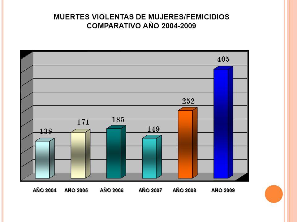 AÑO 2004 AÑO 2005 AÑO 2006 AÑO 2007 AÑO 2008 AÑO 2009 138 171 185 149 252 405 MUERTES VIOLENTAS DE MUJERES/FEMICIDIOS COMPARATIVO AÑO 2004-2009