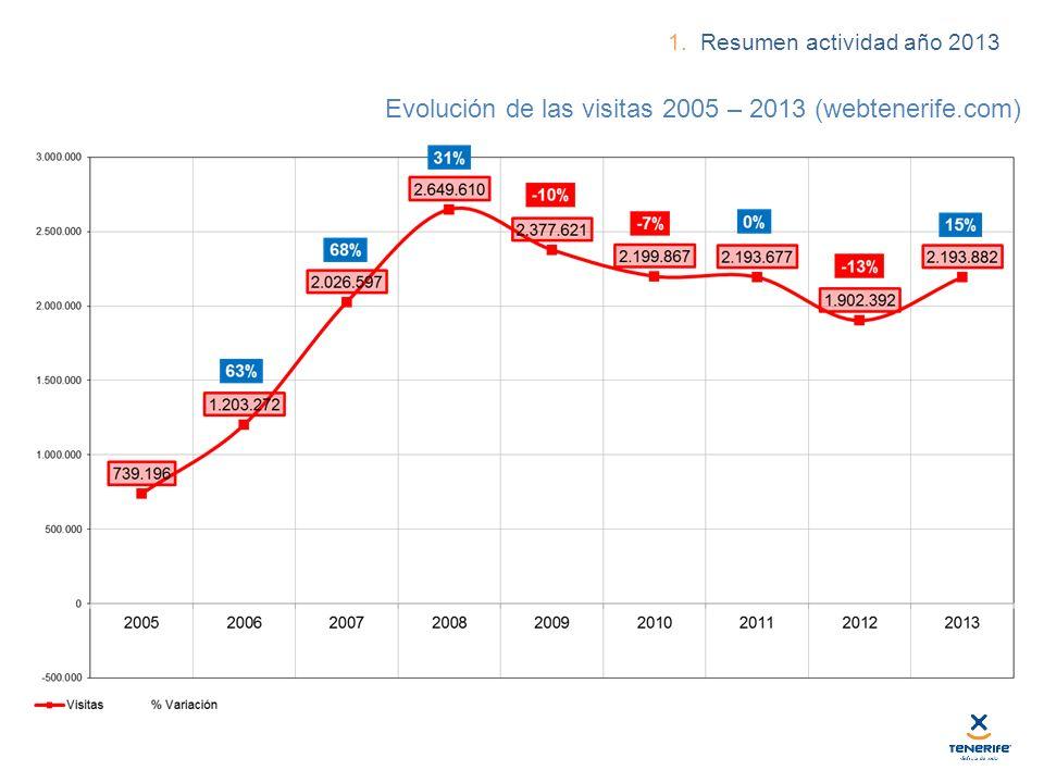 Evolución de las visitas 2005 – 2013 (webtenerife.com) NOV 2011 1. Resumen actividad año 2013