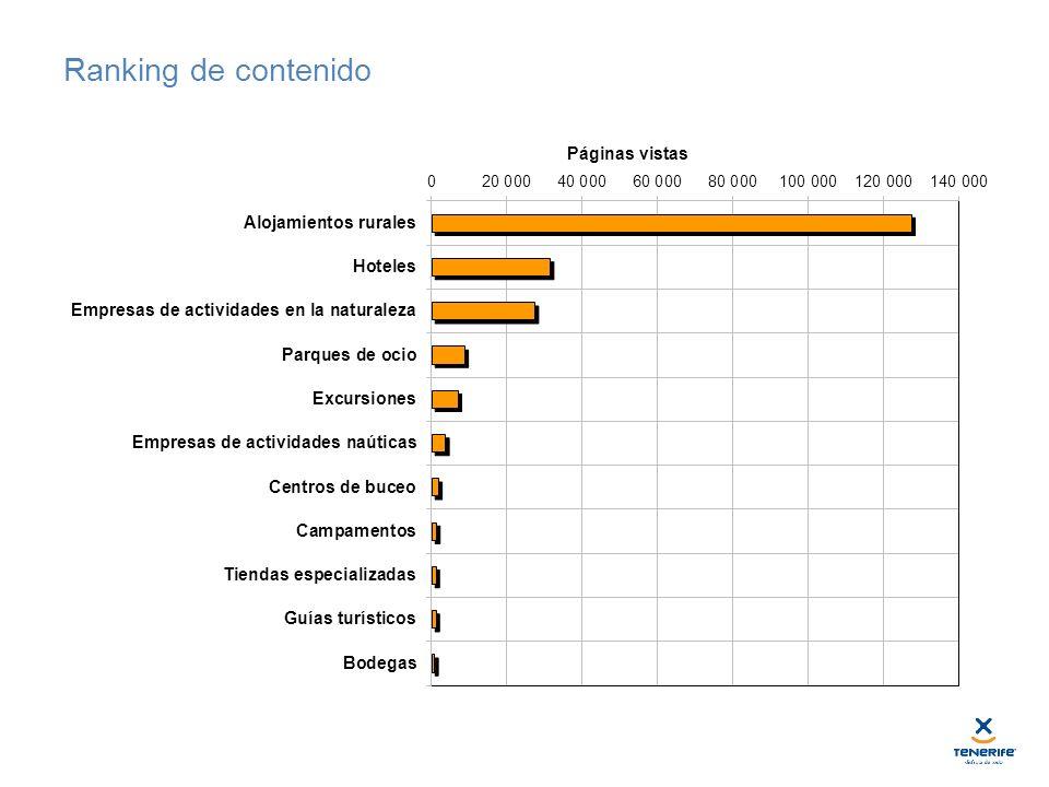 Ranking de contenido