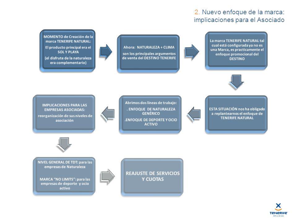 2. Nuevo enfoque de la marca: implicaciones para el Asociado