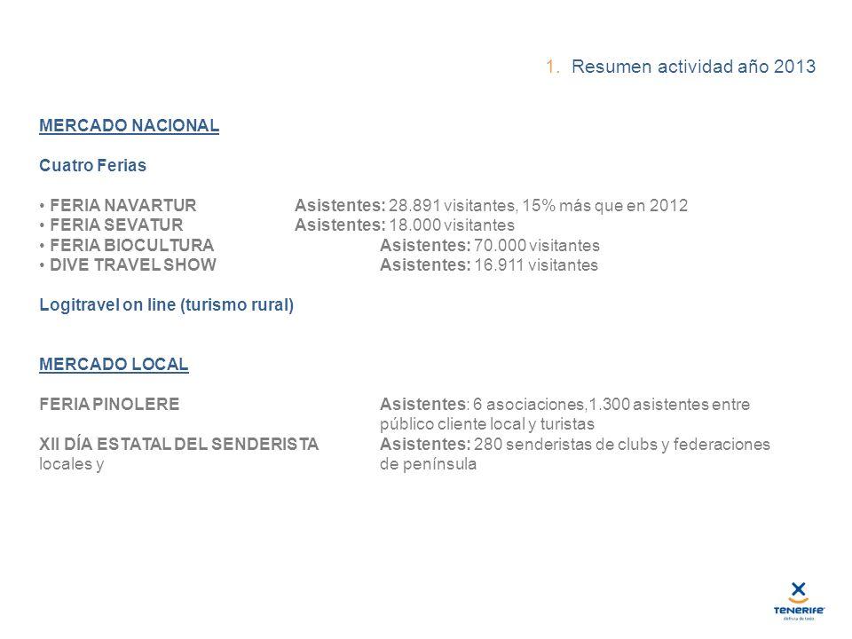 1. Resumen actividad año 2013 MERCADO NACIONAL Cuatro Ferias FERIA NAVARTURAsistentes: 28.891 visitantes, 15% más que en 2012 FERIA SEVATURAsistentes: