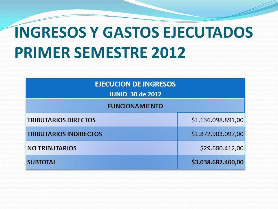 INGRESOS Y GASTOS EJECUTADOS PRIMER SEMESTRE 2012