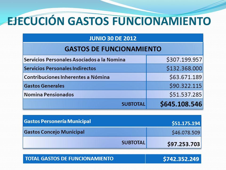 EJECUCIÓN GASTOS FUNCIONAMIENTO TOTAL GASTOS DE FUNCIONAMIENTO $742.352.249