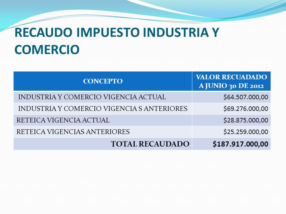 RECAUDO IMPUESTO INDUSTRIA Y COMERCIO CONCEPTO VALOR RECUADADO A JUNIO 30 DE 2012 INDUSTRIA Y COMERCIO VIGENCIA ACTUAL$64.507.000,00 INDUSTRIA Y COMERCIO VIGENCIA S ANTERIORES$69.276.000,00 RETEICA VIGENCIA ACTUAL$28.875.000,00 RETEICA VIGENCIAS ANTERIORES$25.259.000,00 TOTAL RECAUDADO$187.917.000,00