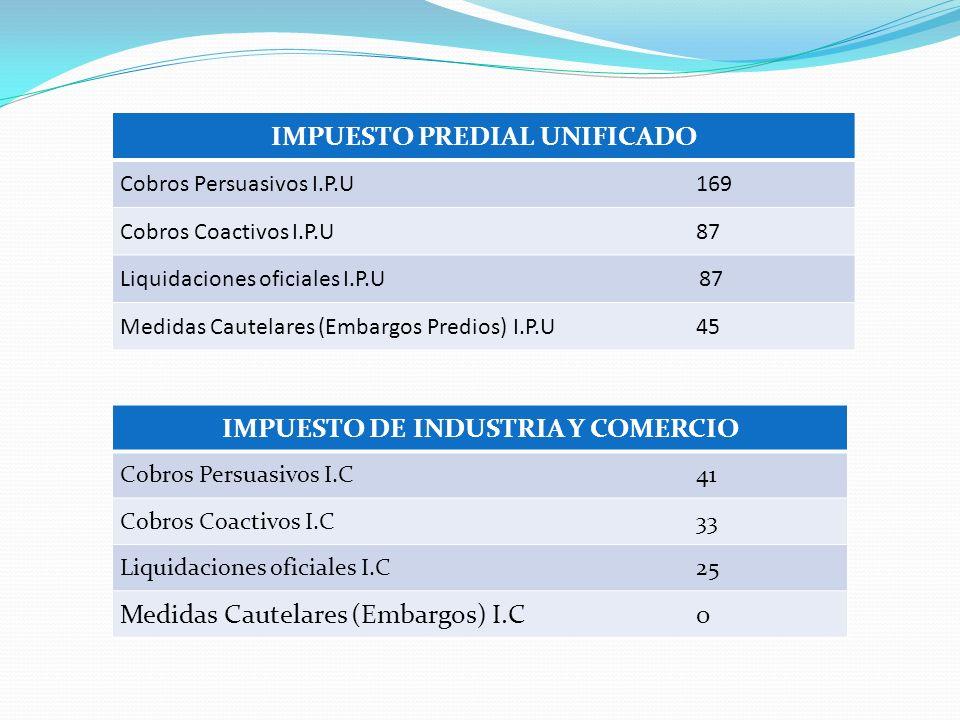 IMPUESTO PREDIAL UNIFICADO Cobros Persuasivos I.P.U169 Cobros Coactivos I.P.U87 Liquidaciones oficiales I.P.U 87 Medidas Cautelares (Embargos Predios) I.P.U 45 IMPUESTO DE INDUSTRIA Y COMERCIO Cobros Persuasivos I.C41 Cobros Coactivos I.C33 Liquidaciones oficiales I.C 25 Medidas Cautelares (Embargos) I.C 0