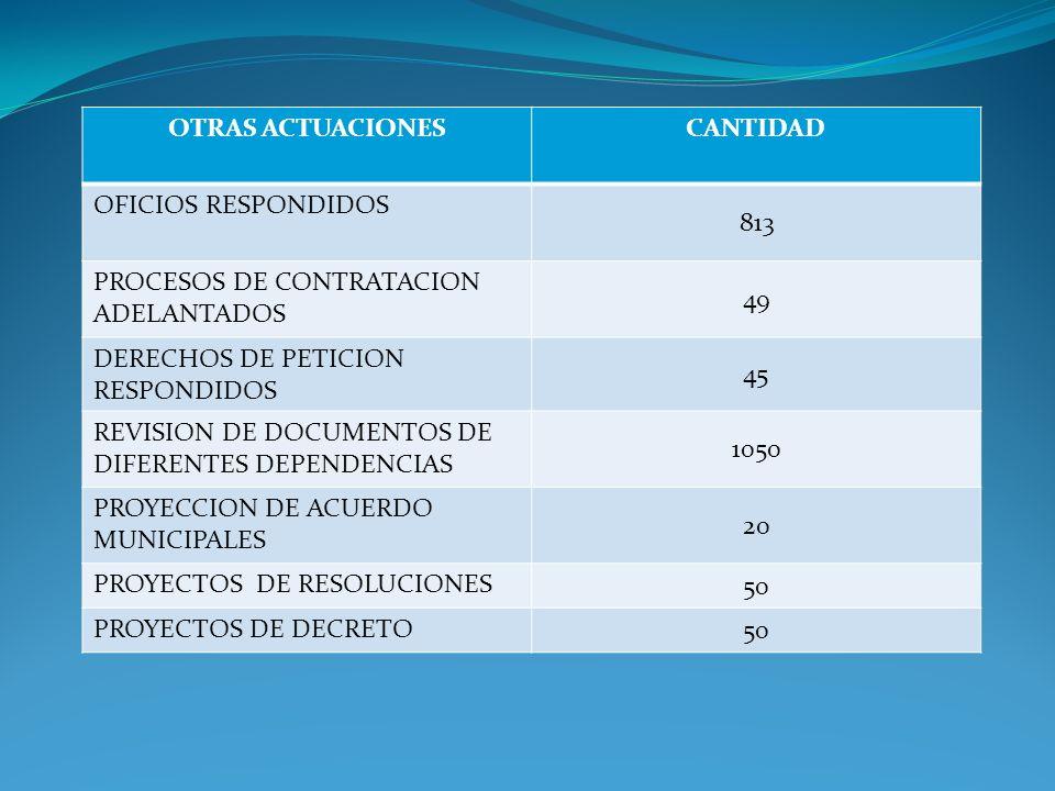 OTRAS ACTUACIONESCANTIDAD OFICIOS RESPONDIDOS 813 PROCESOS DE CONTRATACION ADELANTADOS 49 DERECHOS DE PETICION RESPONDIDOS 45 REVISION DE DOCUMENTOS DE DIFERENTES DEPENDENCIAS 1050 PROYECCION DE ACUERDO MUNICIPALES 20 PROYECTOS DE RESOLUCIONES 50 PROYECTOS DE DECRETO 50