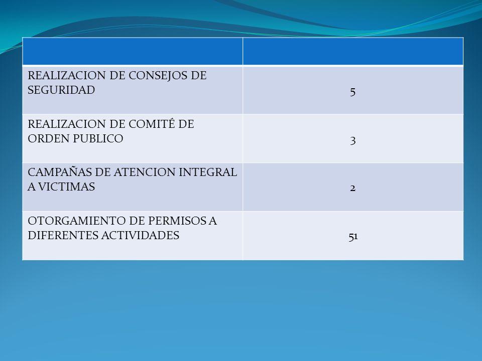 REALIZACION DE CONSEJOS DE SEGURIDAD 5 REALIZACION DE COMITÉ DE ORDEN PUBLICO 3 CAMPAÑAS DE ATENCION INTEGRAL A VICTIMAS 2 OTORGAMIENTO DE PERMISOS A DIFERENTES ACTIVIDADES 51