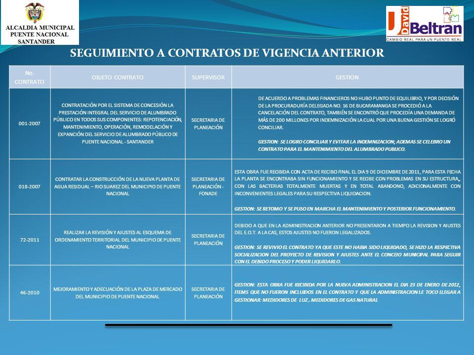 SEGUIMIENTO A CONTRATOS DE VIGENCIA ANTERIOR No. CONTRATO OBJETO CONTRATOSUPERVISORGESTION 001-2007 CONTRATACIÓN POR EL SISTEMA DE CONCESIÓN LA PRESTA