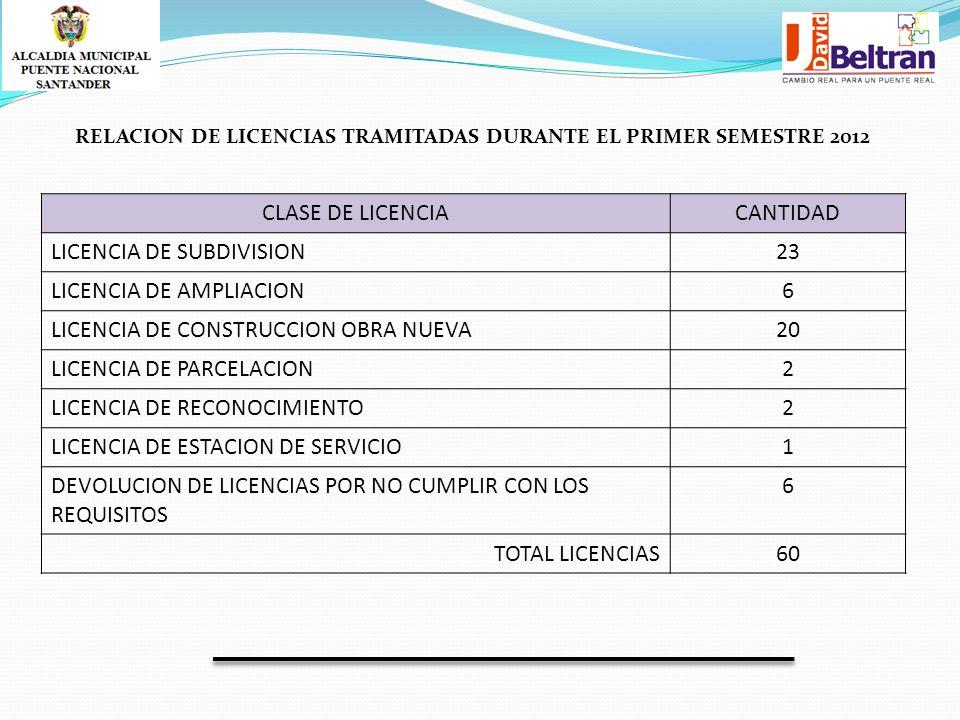 CLASE DE LICENCIACANTIDAD LICENCIA DE SUBDIVISION23 LICENCIA DE AMPLIACION6 LICENCIA DE CONSTRUCCION OBRA NUEVA20 LICENCIA DE PARCELACION2 LICENCIA DE RECONOCIMIENTO2 LICENCIA DE ESTACION DE SERVICIO1 DEVOLUCION DE LICENCIAS POR NO CUMPLIR CON LOS REQUISITOS 6 TOTAL LICENCIAS60 RELACION DE LICENCIAS TRAMITADAS DURANTE EL PRIMER SEMESTRE 2012
