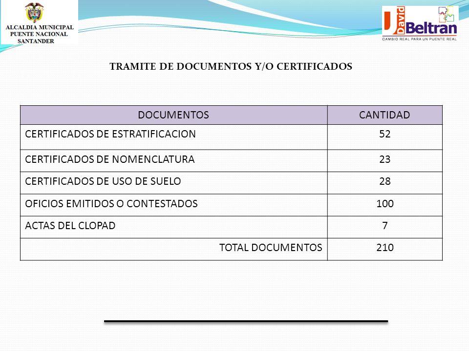 DOCUMENTOSCANTIDAD CERTIFICADOS DE ESTRATIFICACION52 CERTIFICADOS DE NOMENCLATURA23 CERTIFICADOS DE USO DE SUELO28 OFICIOS EMITIDOS O CONTESTADOS100 ACTAS DEL CLOPAD7 TOTAL DOCUMENTOS210 TRAMITE DE DOCUMENTOS Y/O CERTIFICADOS