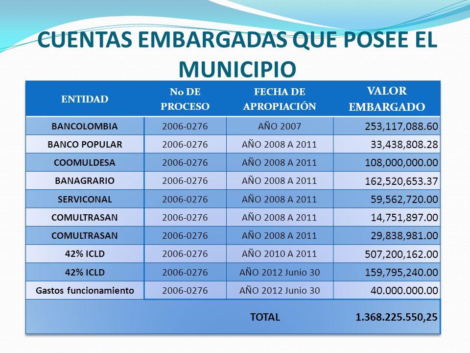 RECAUDO IMPUESTO PREDIAL UNIFICADO PRIMER SEMESTRE 2012 Número de contribuyentes que cancelaron el impuesto 5,325